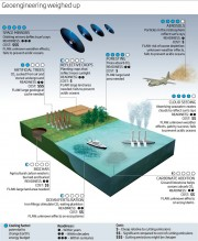Visual representation of proposed geoengineering techniques (New Scientist, 2009)